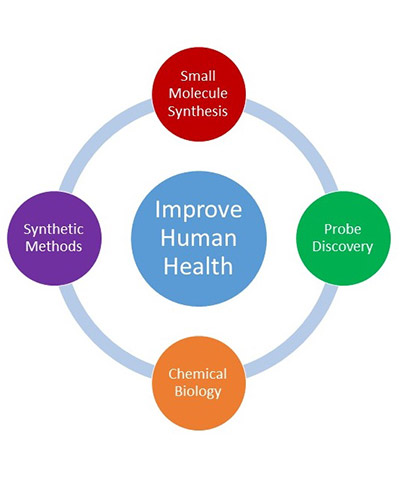 The Aldrich Group has four approaches to improving human health