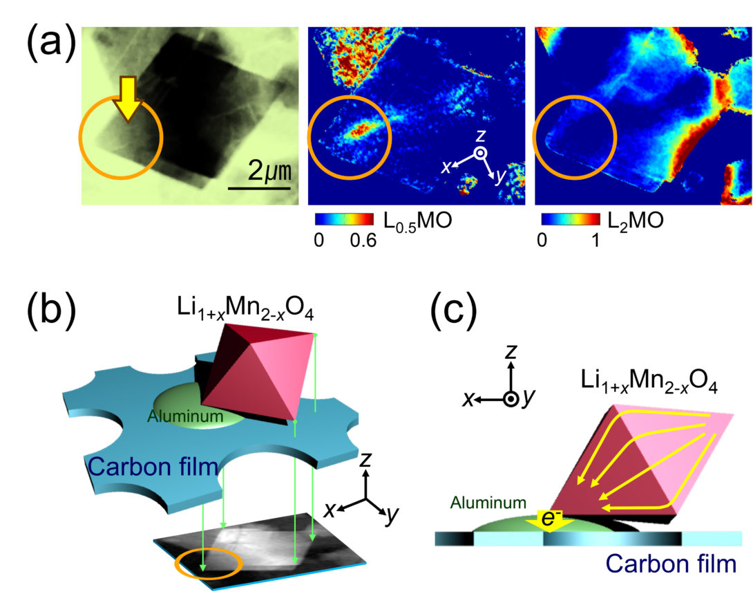 The Cabana group uses many imaging techniques to characterize materials.