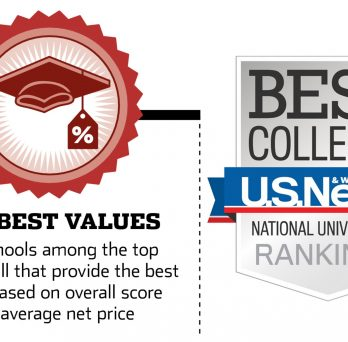 UIC is in the top 10 again for best value!