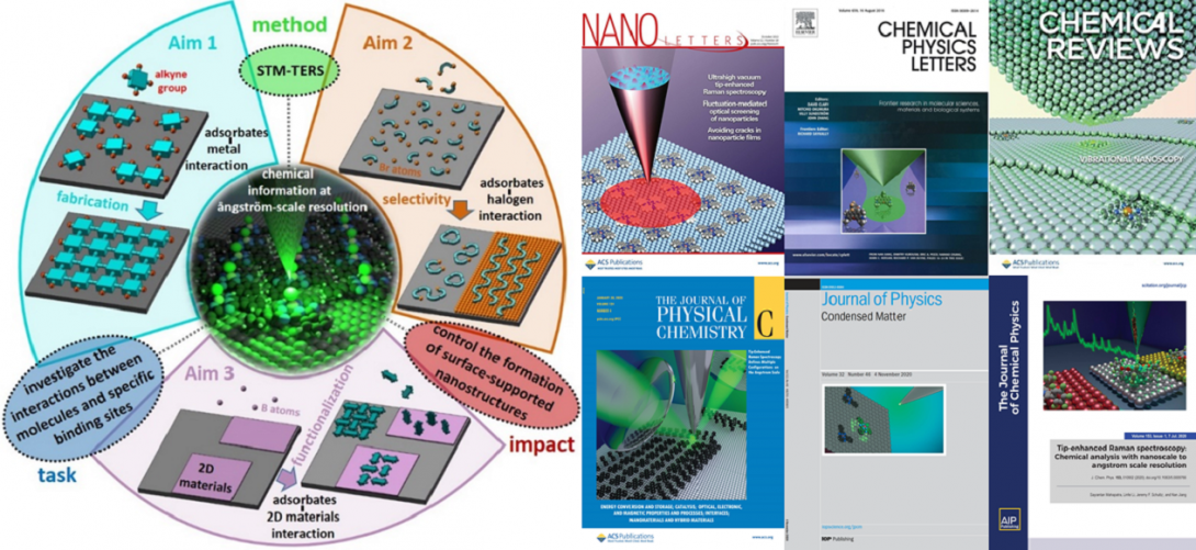 The Jiang group probing chemistry of surface-supported nanostructure at the angstrom-scale.