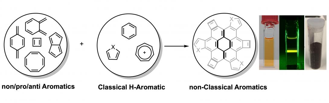 The Ayitou group studies non-classical aromatic triplet chromophores.